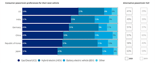 Automotive Industry Trends- Divergent Insights