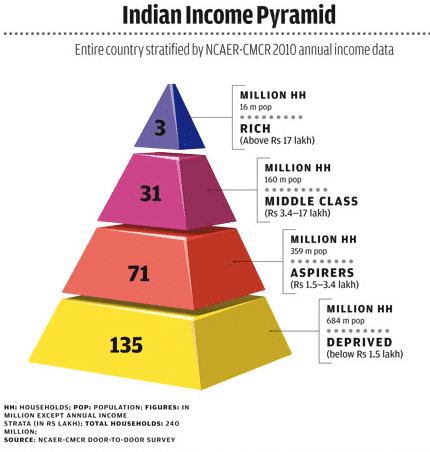 Indian Income Pyramid- Divergent Insights