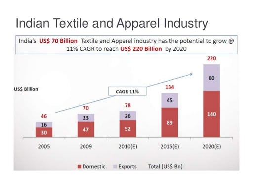 Indian Textile & Apparel Industry- Divergent Insights